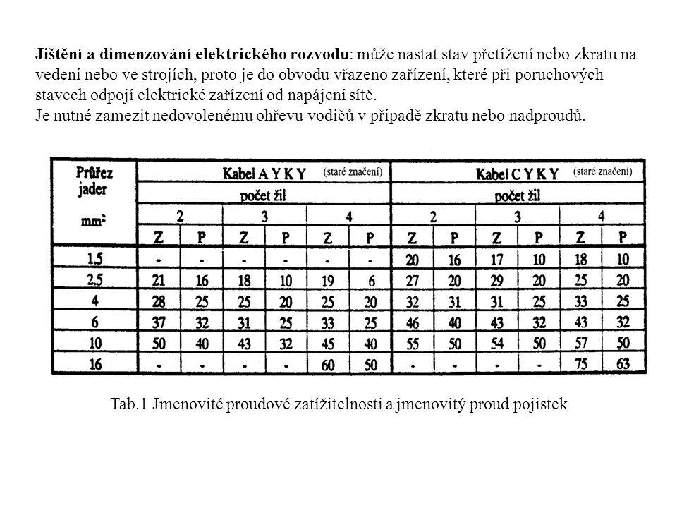 Tab.1 Jmenovité proudové zatížitelnosti a jmenovitý proud pojistek