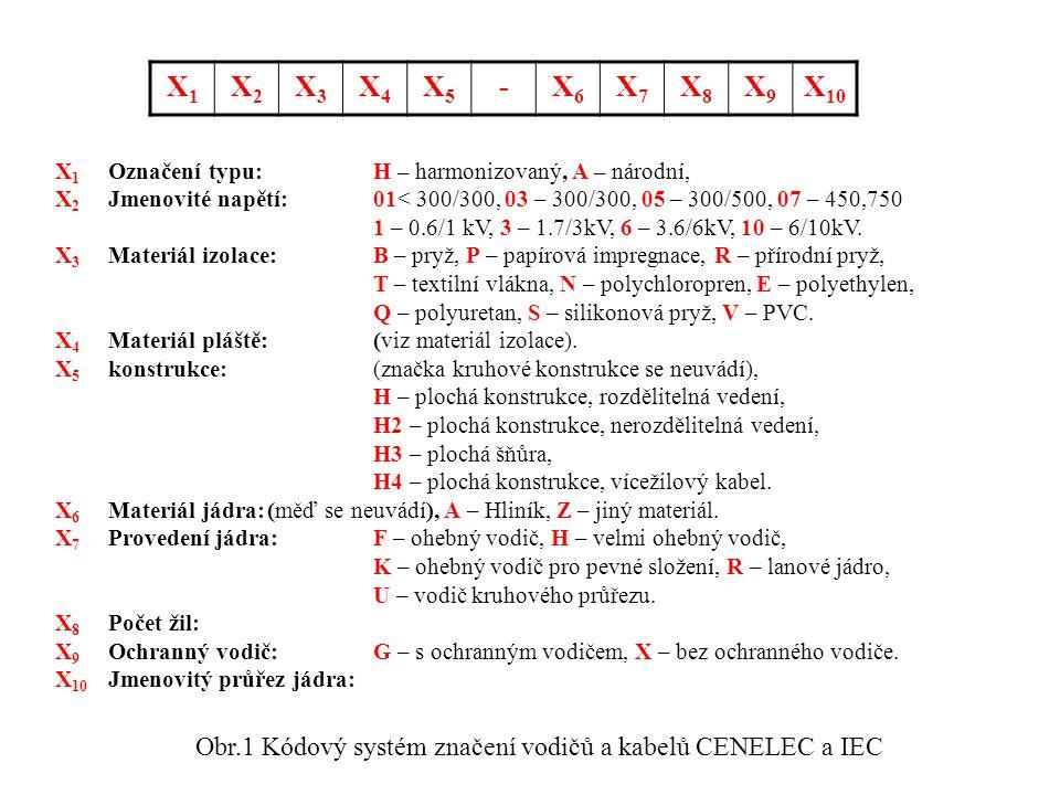 Obr.1 Kódový systém značení vodičů a kabelů CENELEC a IEC