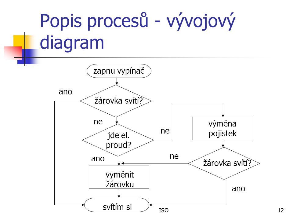 Popis procesů - vývojový diagram