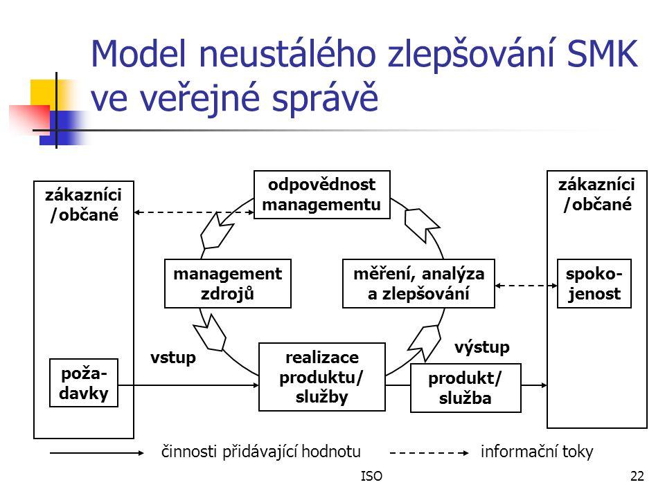 Model neustálého zlepšování SMK ve veřejné správě