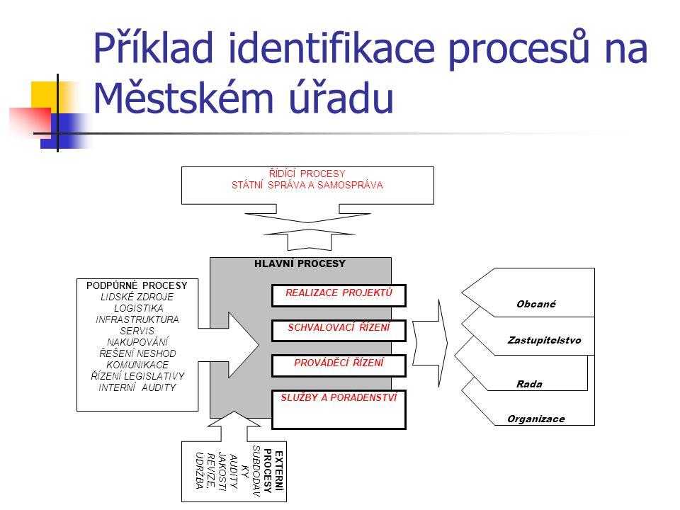 Příklad identifikace procesů na Městském úřadu