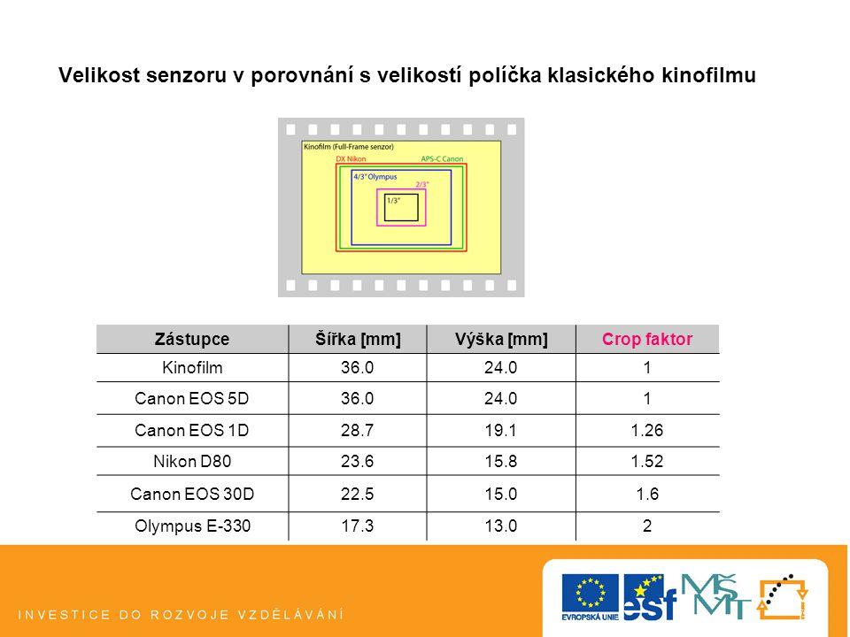 Velikost senzoru v porovnání s velikostí políčka klasického kinofilmu