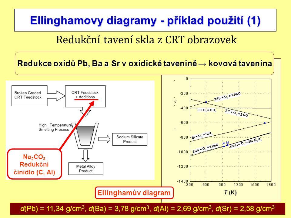 Ellinghamovy diagramy - příklad použití (1)