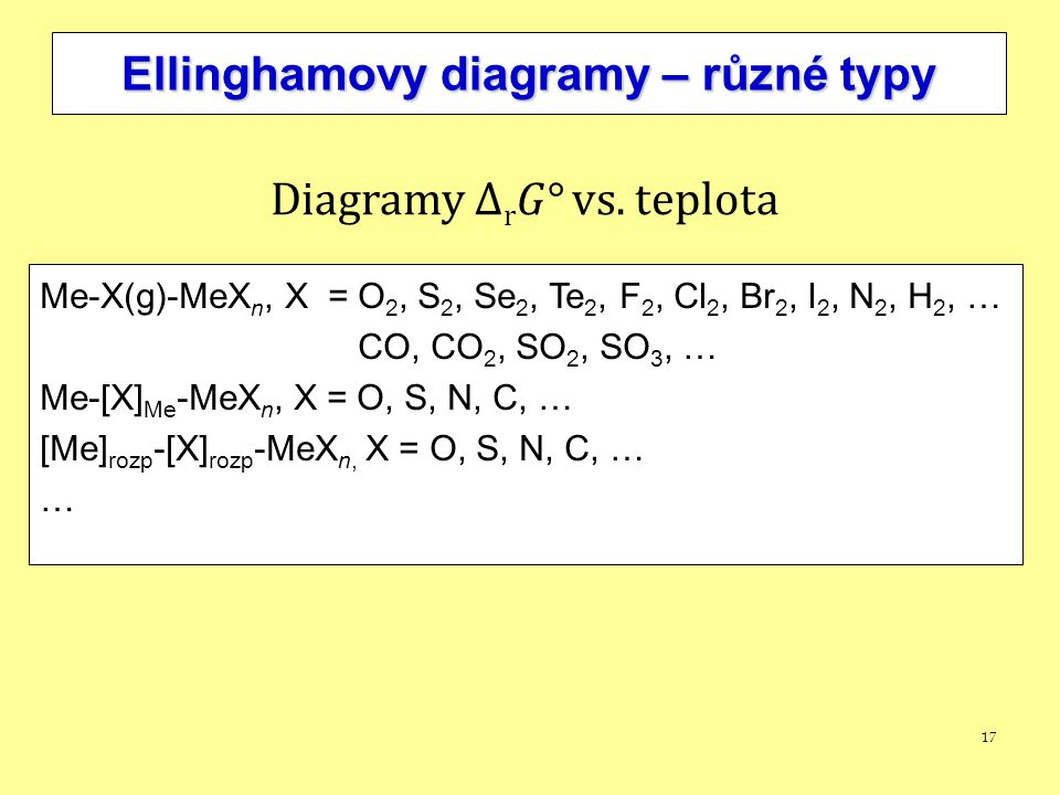 Ellinghamovy diagramy – různé typy