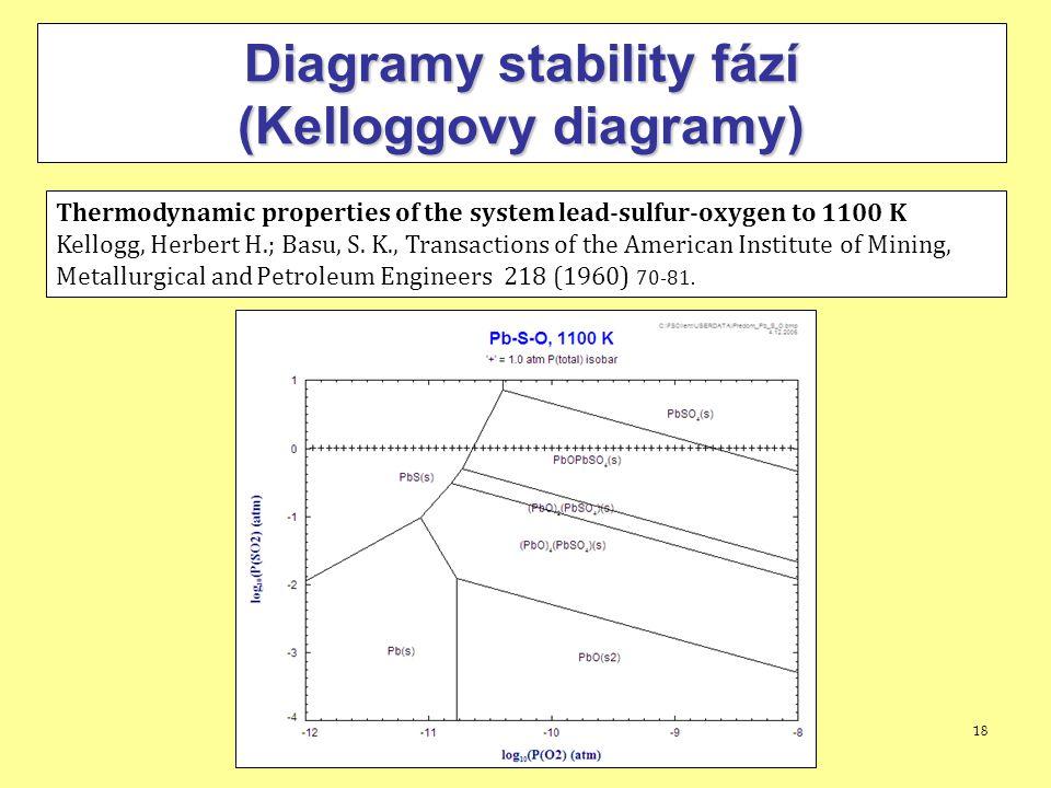 Diagramy stability fází (Kelloggovy diagramy)