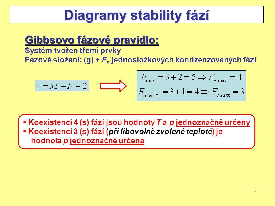 Diagramy stability fází