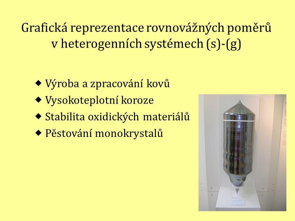 Grafická reprezentace rovnovážných poměrů v heterogenních systémech (s)-(g)