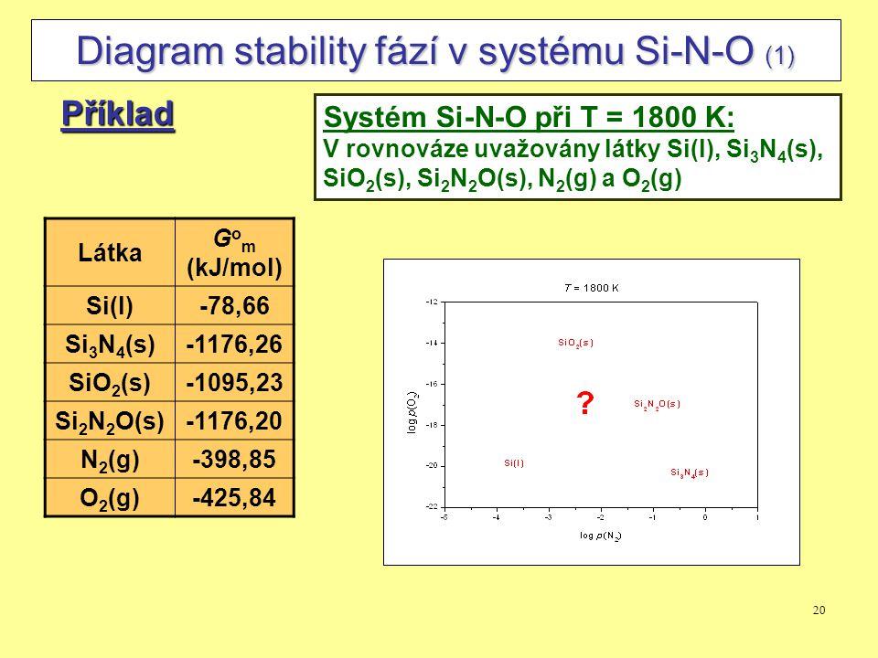 Diagram stability fází v systému Si-N-O (1)