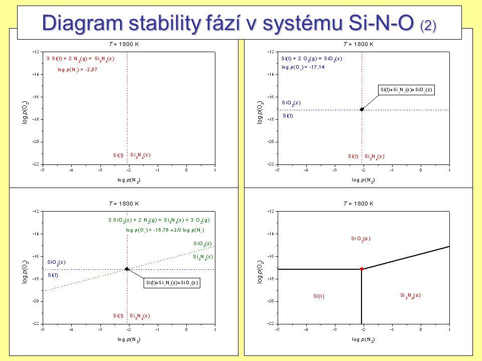 Diagram stability fází v systému Si-N-O (2)