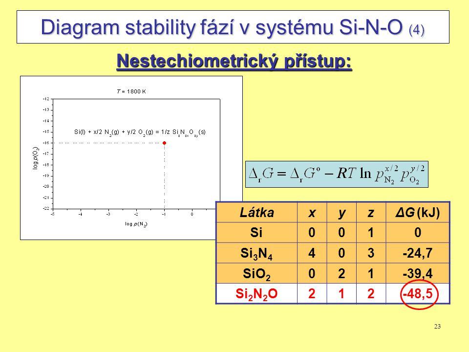 Diagram stability fází v systému Si-N-O (4)