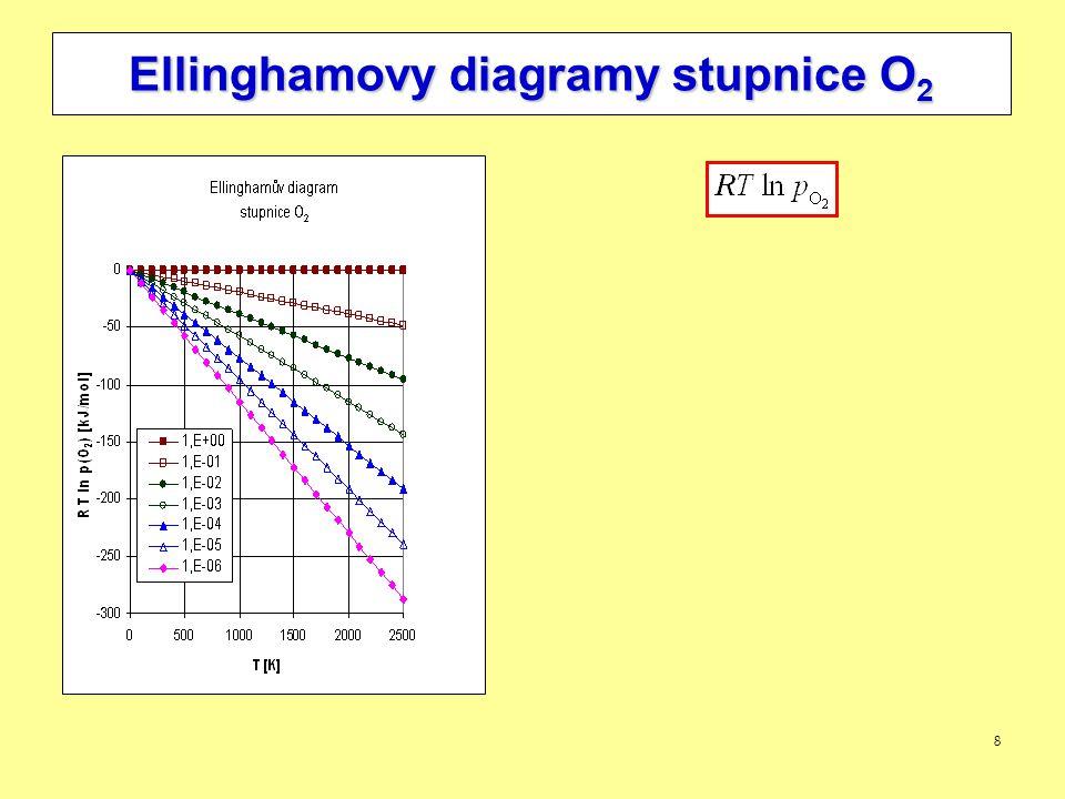 Ellinghamovy diagramy stupnice O2