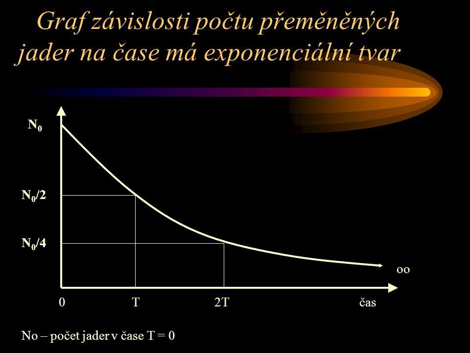 Graf závislosti počtu přeměněných jader na čase má exponenciální tvar