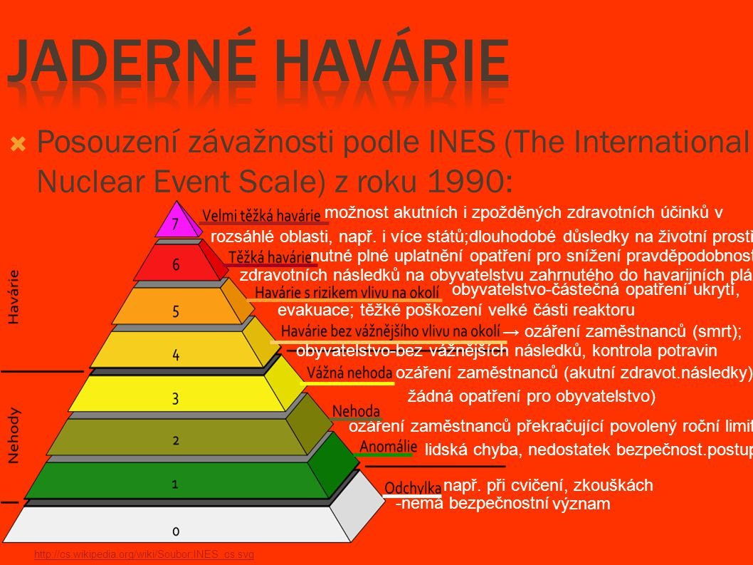 Jaderné havárie Posouzení závažnosti podle INES (The International Nuclear Event Scale) z roku 1990: