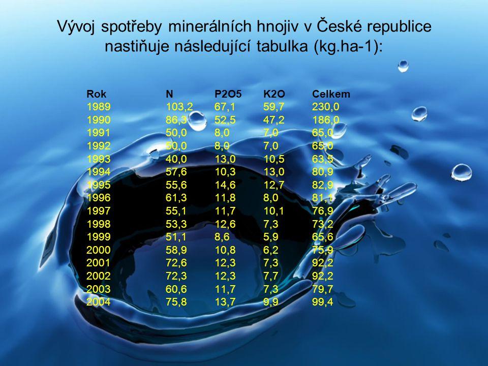 Vývoj spotřeby minerálních hnojiv v České republice nastiňuje následující tabulka (kg.ha-1):