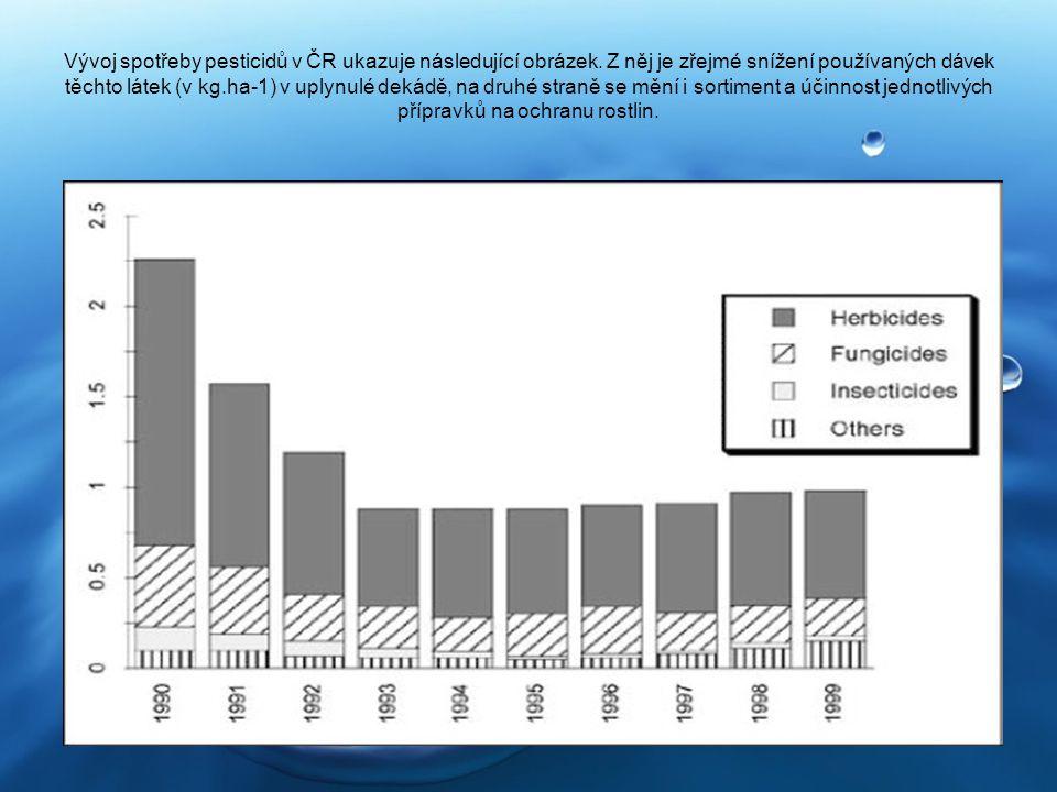 Vývoj spotřeby pesticidů v ČR ukazuje následující obrázek