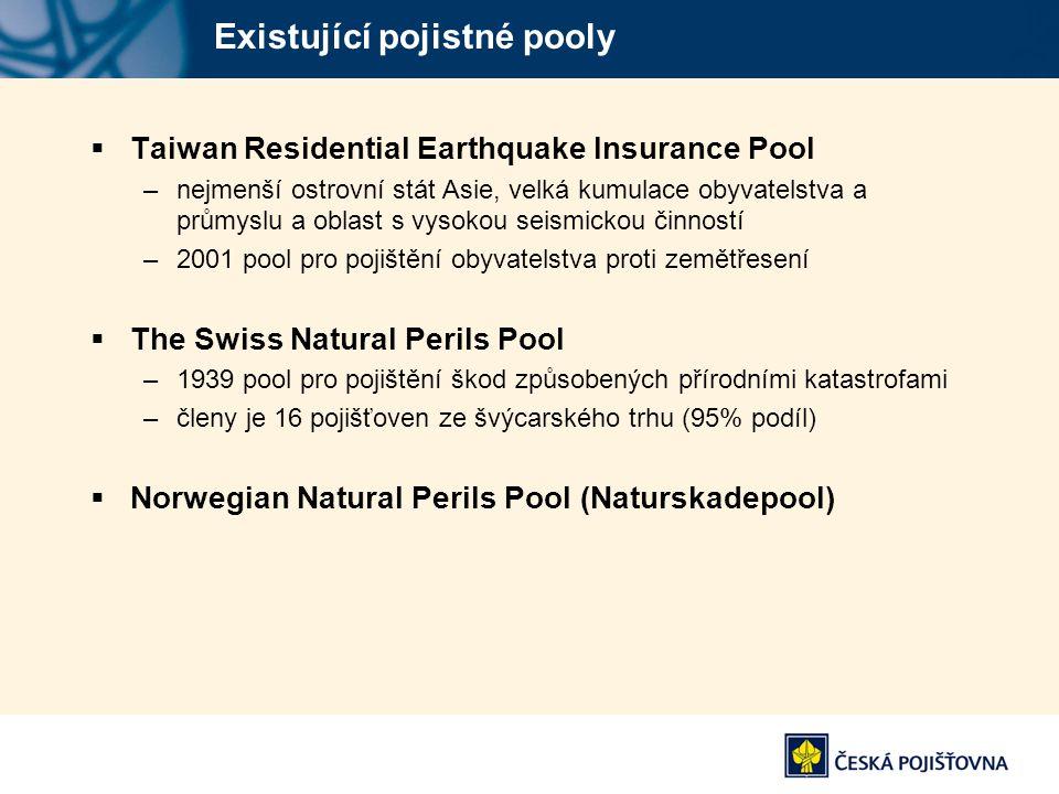 Existující pojistné pooly