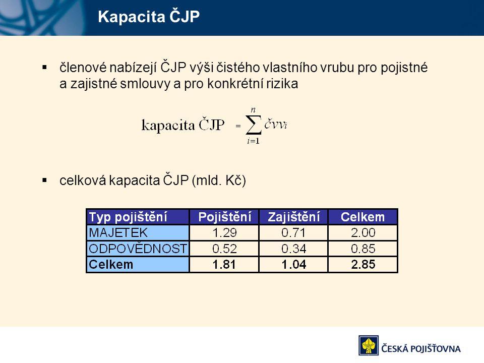 Kapacita ČJP členové nabízejí ČJP výši čistého vlastního vrubu pro pojistné a zajistné smlouvy a pro konkrétní rizika.