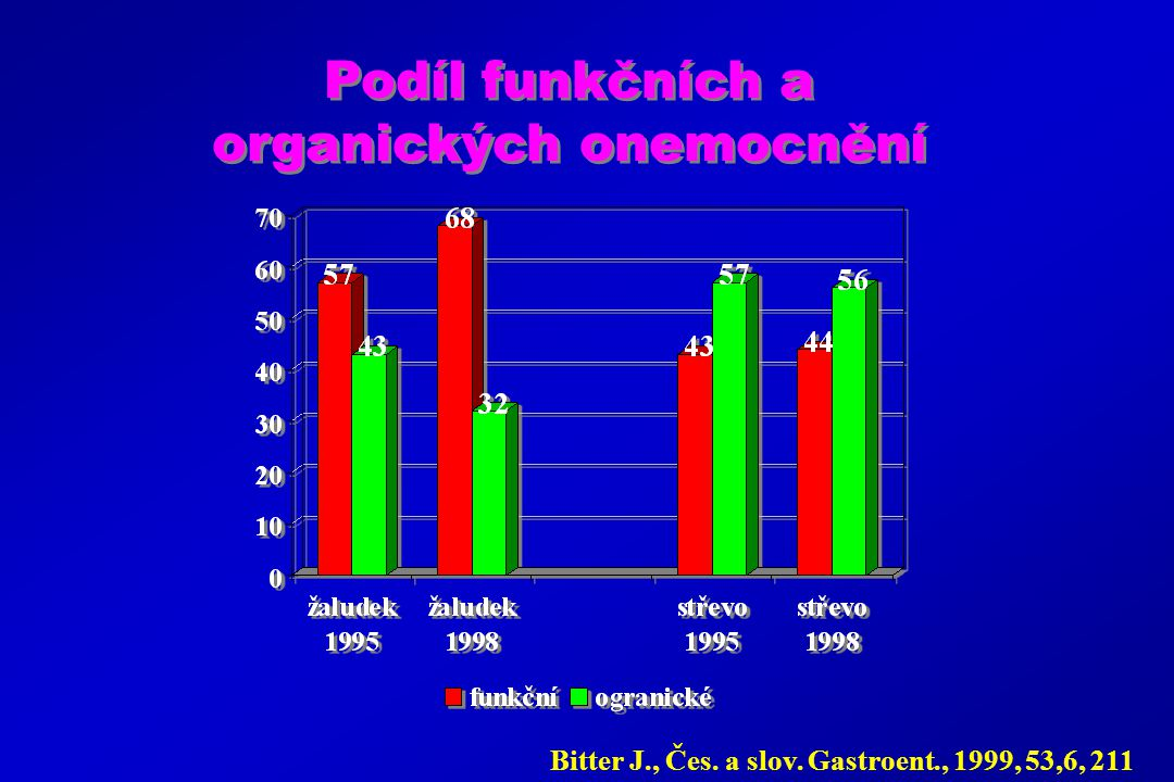 Podíl funkčních a organických onemocnění