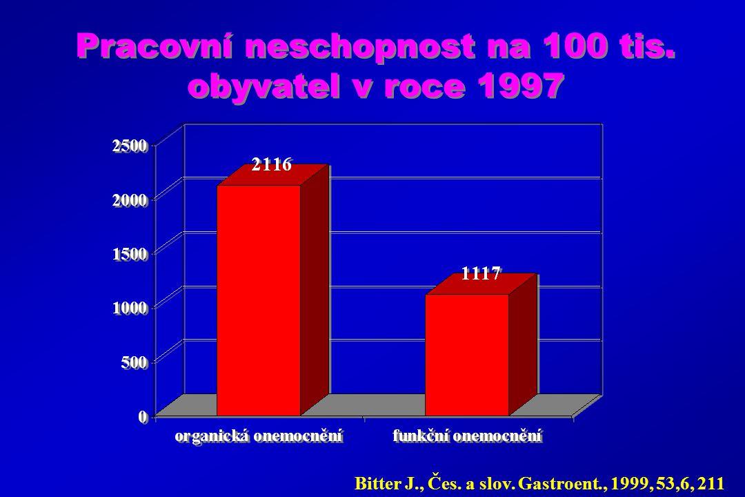 Pracovní neschopnost na 100 tis. obyvatel v roce 1997
