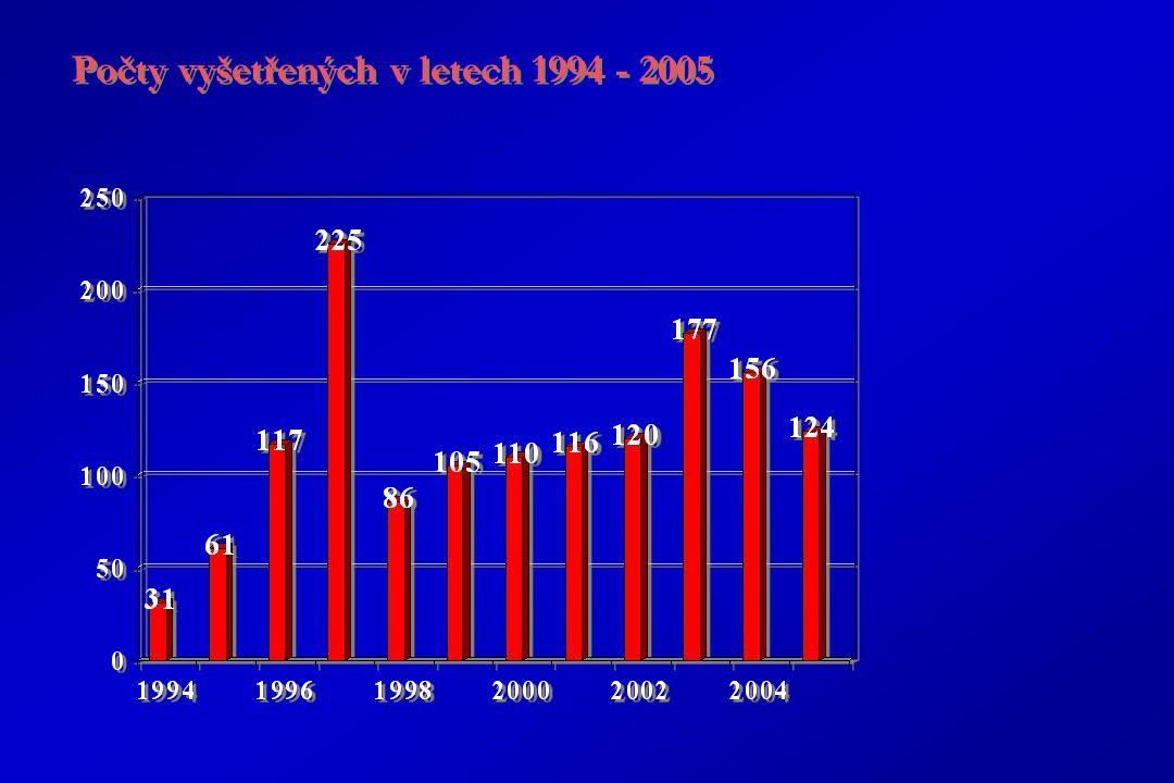 Počty vyšetřených v letech 1994 - 2005
