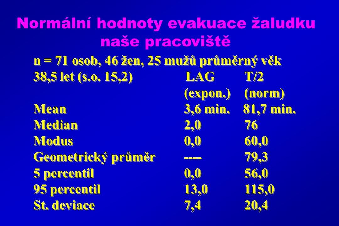 Normální hodnoty evakuace žaludku naše pracoviště