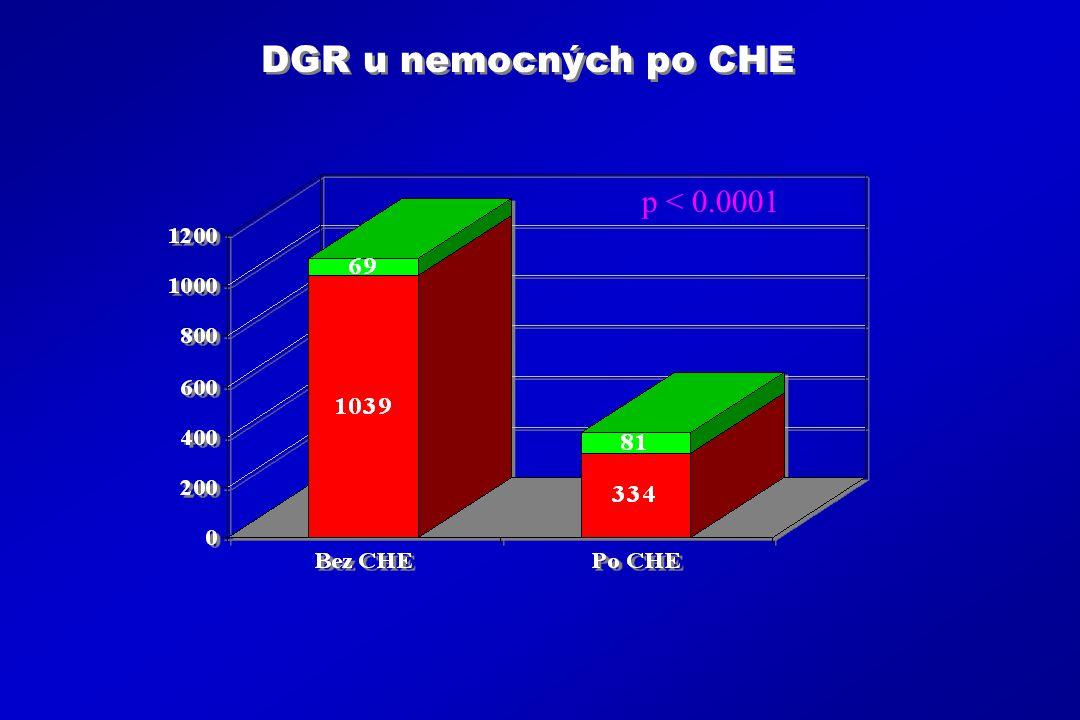 DGR u nemocných po CHE p < 0.0001