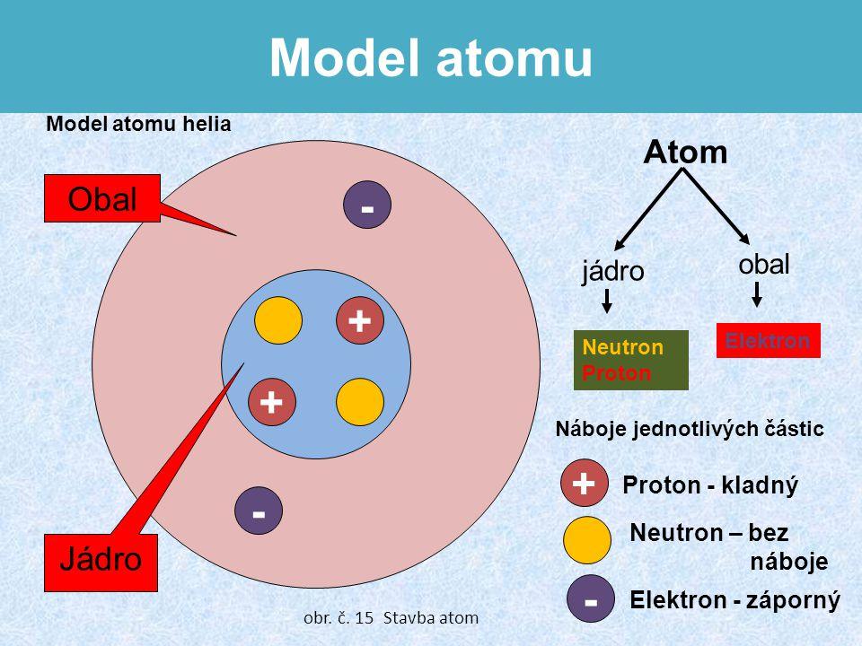 Model atomu - + + + - - Atom Obal Jádro obal jádro Proton - kladný