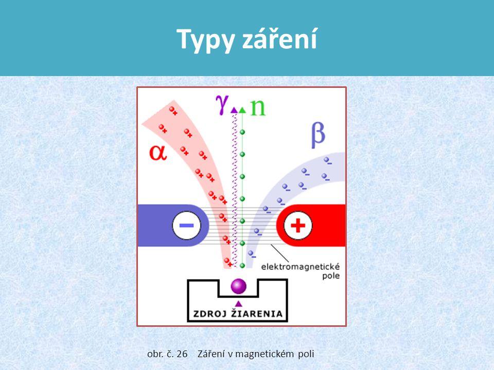 Typy záření obr. č. 26 Záření v magnetickém poli