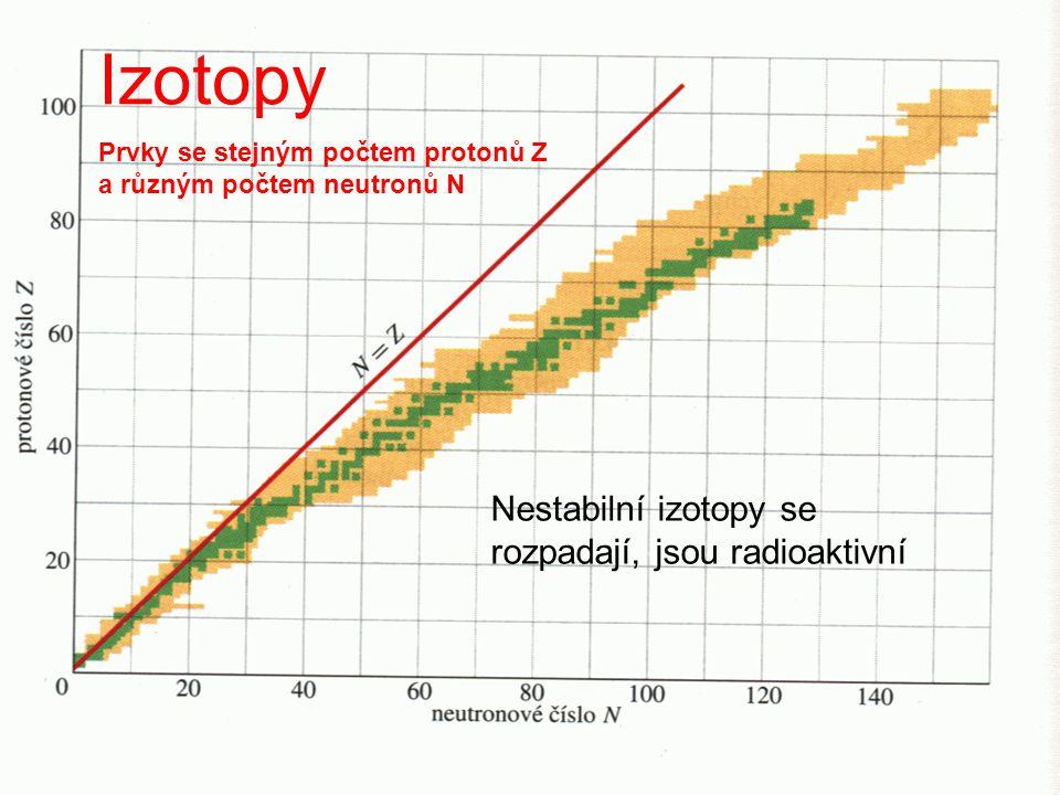 Izotopy Nestabilní izotopy se rozpadají, jsou radioaktivní