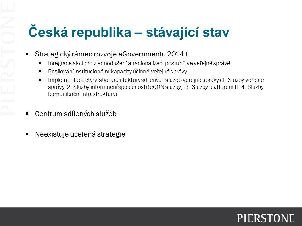 Česká republika – stávající stav