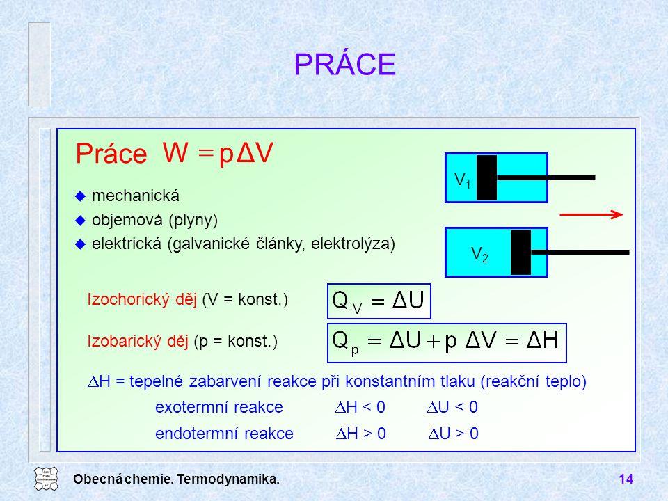 PRÁCE Práce ΔV p W = V1 mechanická objemová (plyny)