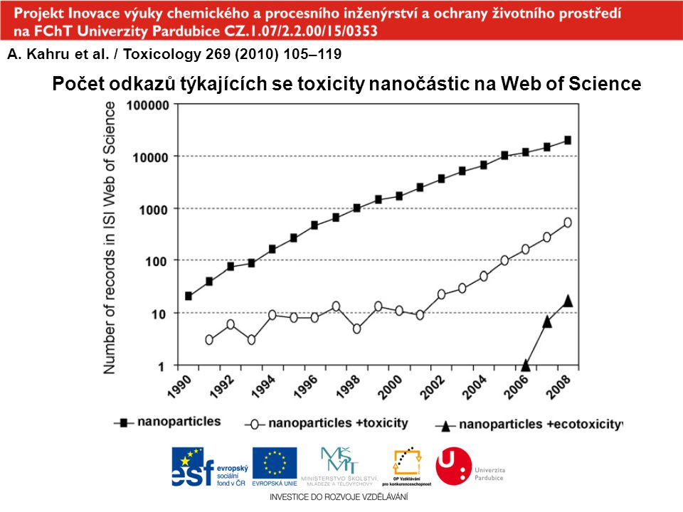 Počet odkazů týkajících se toxicity nanočástic na Web of Science