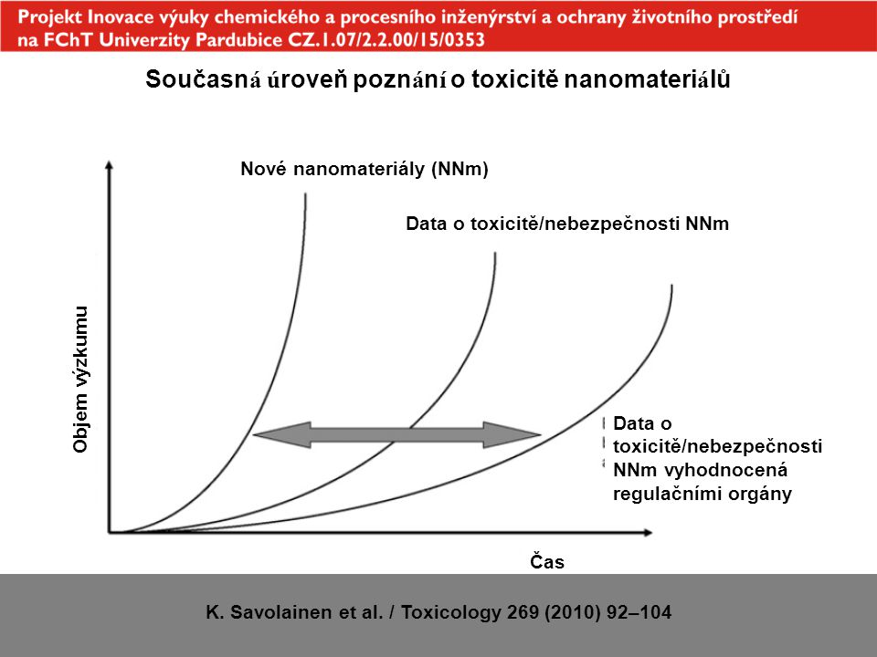 Současná úroveň poznání o toxicitě nanomateriálů