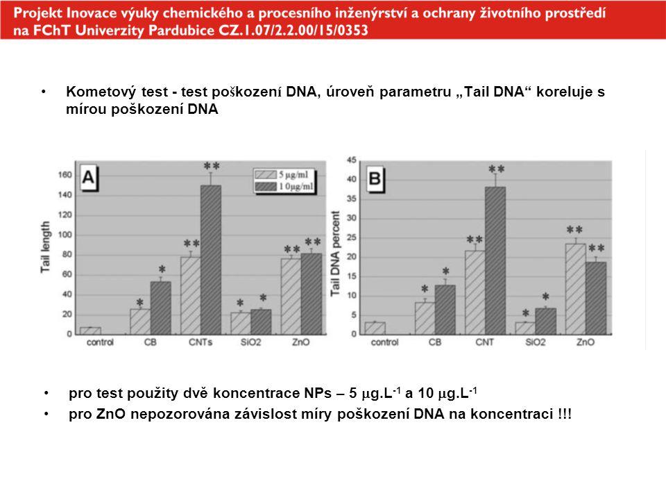 """Kometový test - test poškození DNA, úroveň parametru """"Tail DNA koreluje s mírou poškození DNA"""