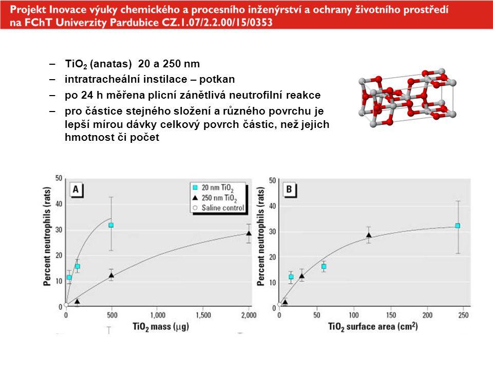 TiO2 (anatas) 20 a 250 nm intratracheální instilace – potkan. po 24 h měřena plicní zánětlivá neutrofilní reakce.