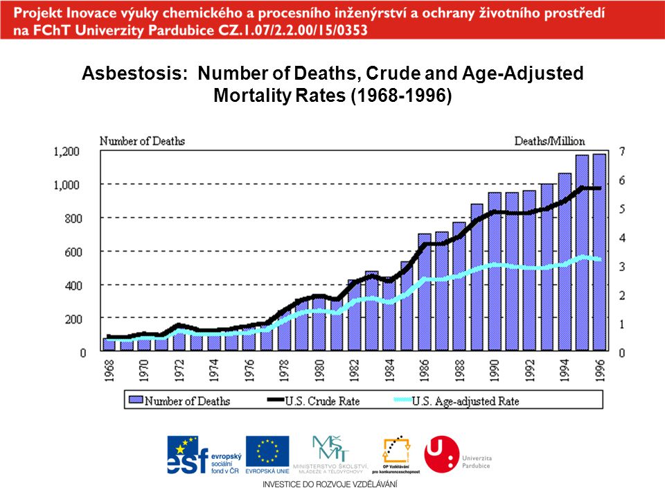 Asbestosis: Number of Deaths, Crude and Age-Adjusted Mortality Rates ( )