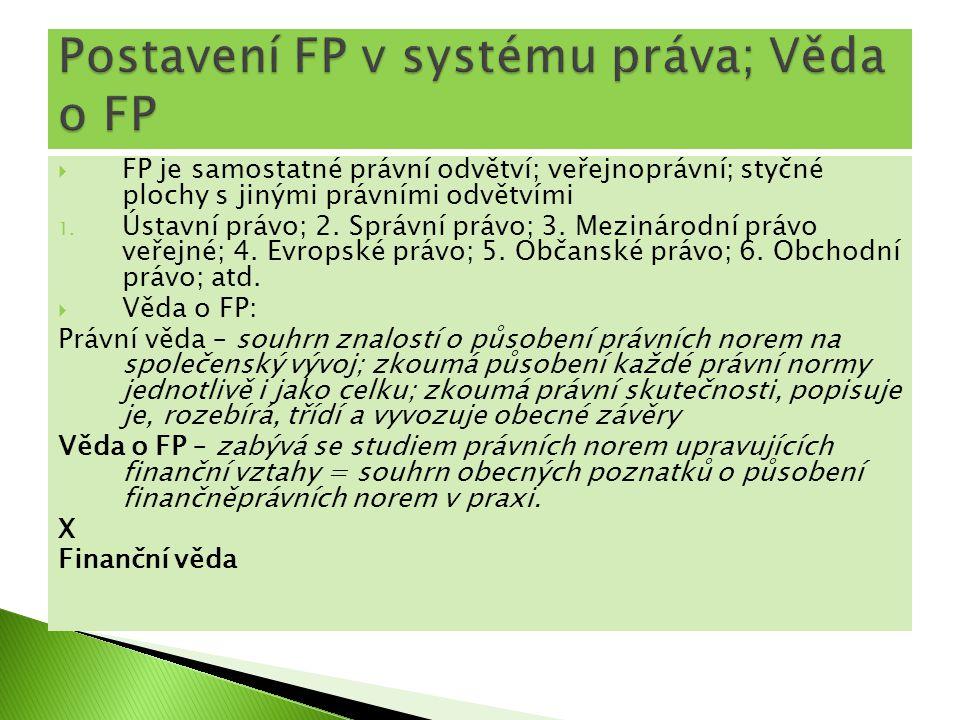 Postavení FP v systému práva; Věda o FP