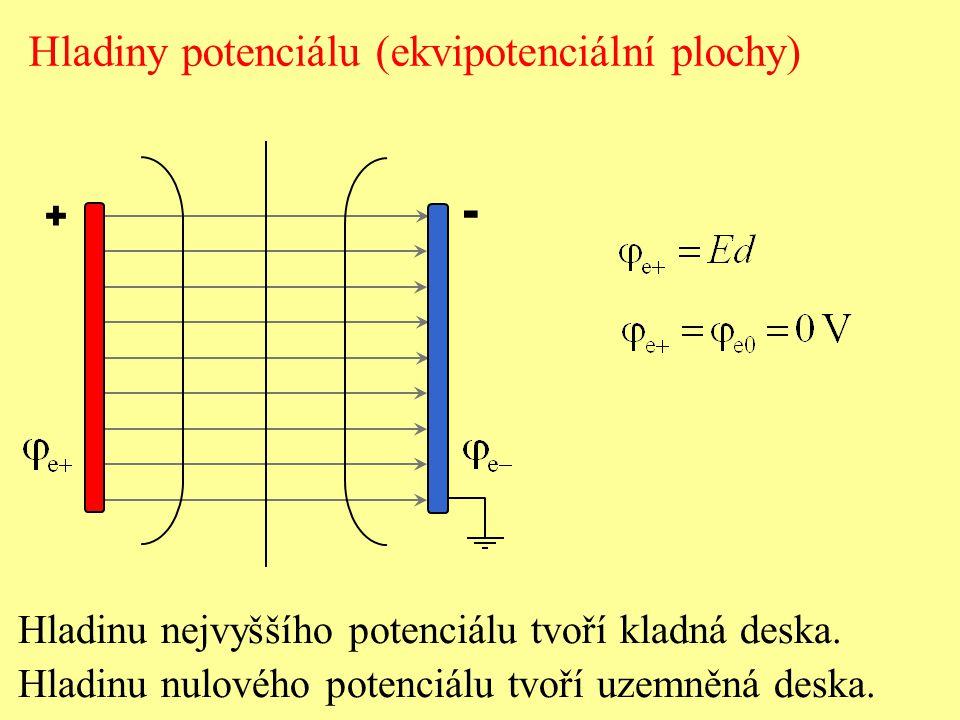 - Hladiny potenciálu (ekvipotenciální plochy)
