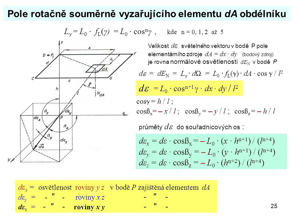 Pole rotačně souměrně vyzařujícího elementu dA obdélníku