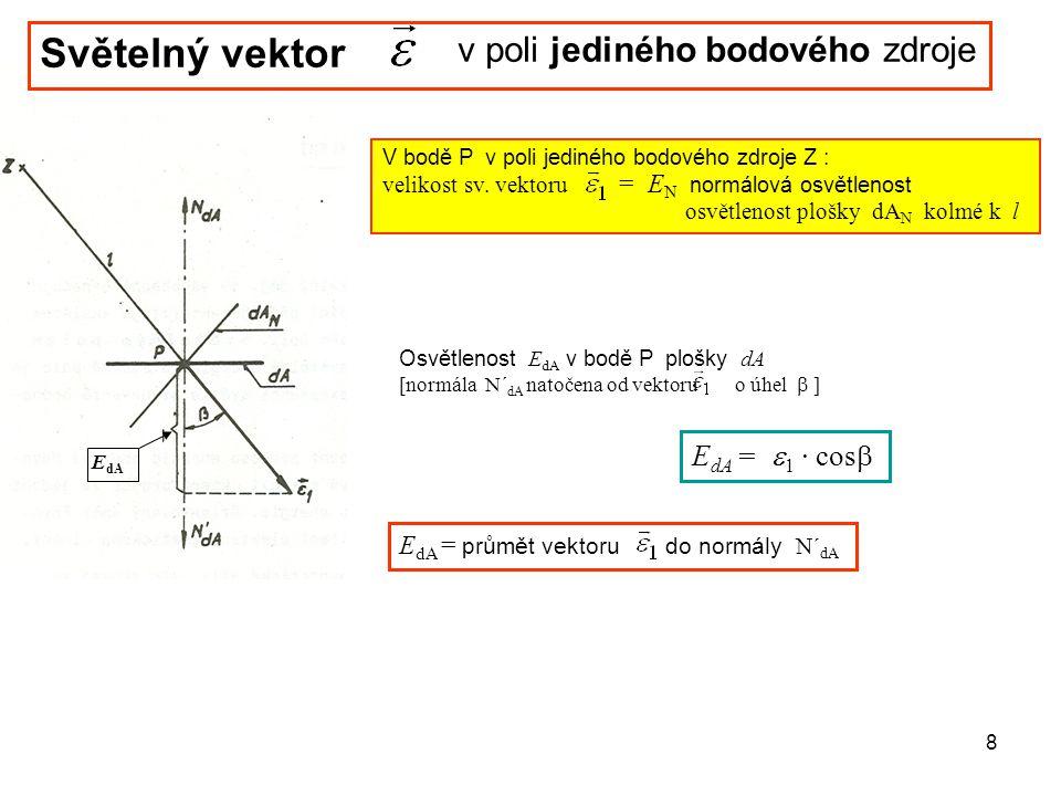 Světelný vektor v poli jediného bodového zdroje EdA = e1 · cosb