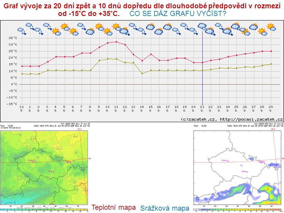 Graf vývoje za 20 dní zpět a 10 dnů dopředu dle dlouhodobé předpovědi v rozmezí od -15°C do +35°C. CO SE DÁZ GRAFU VYČÍST