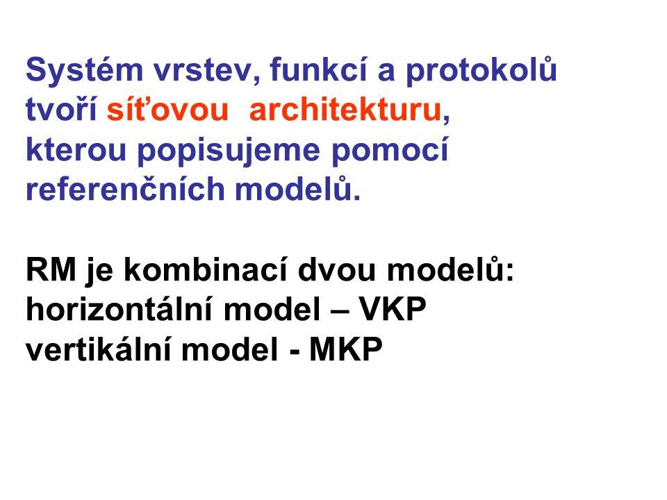 Systém vrstev, funkcí a protokolů tvoří síťovou architekturu, kterou popisujeme pomocí referenčních modelů.