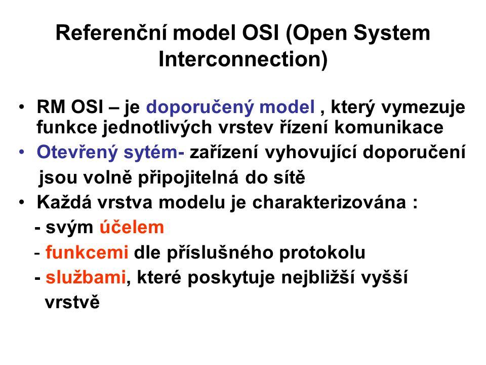 Referenční model OSI (Open System Interconnection)