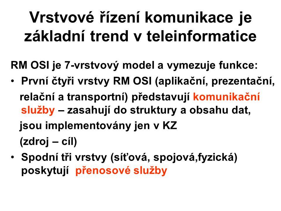 Vrstvové řízení komunikace je základní trend v teleinformatice