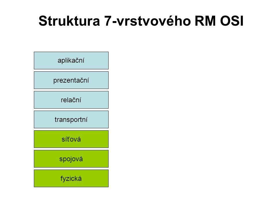 Struktura 7-vrstvového RM OSI