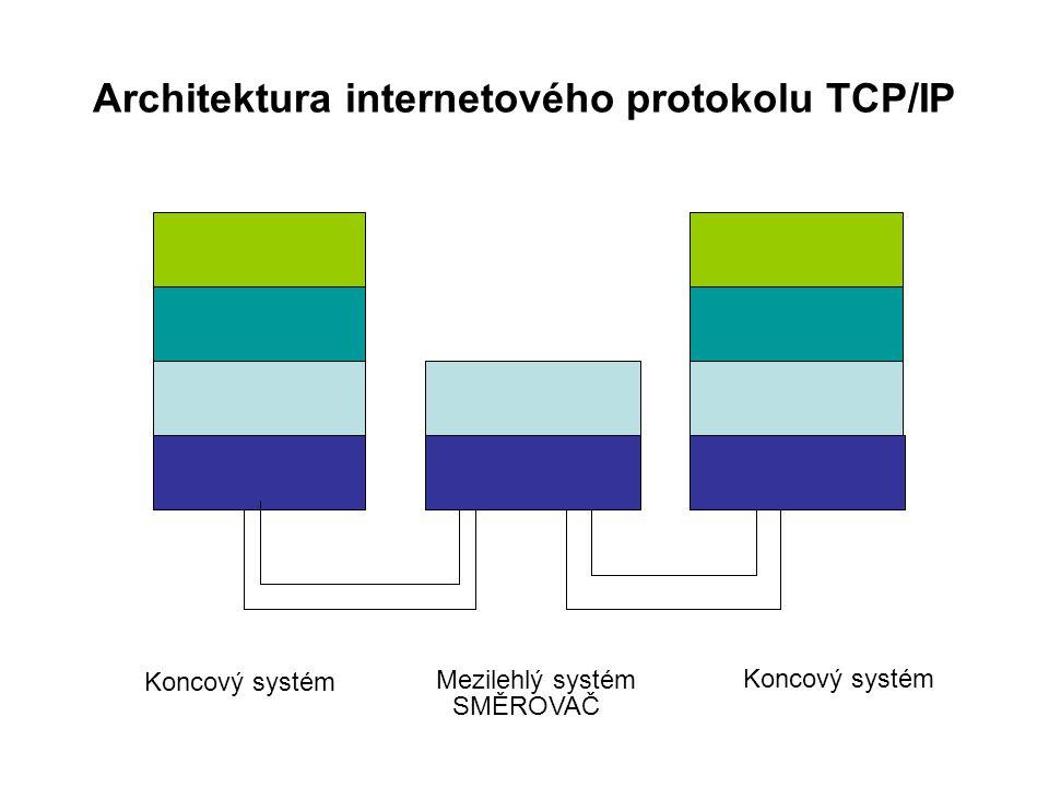 Architektura internetového protokolu TCP/IP