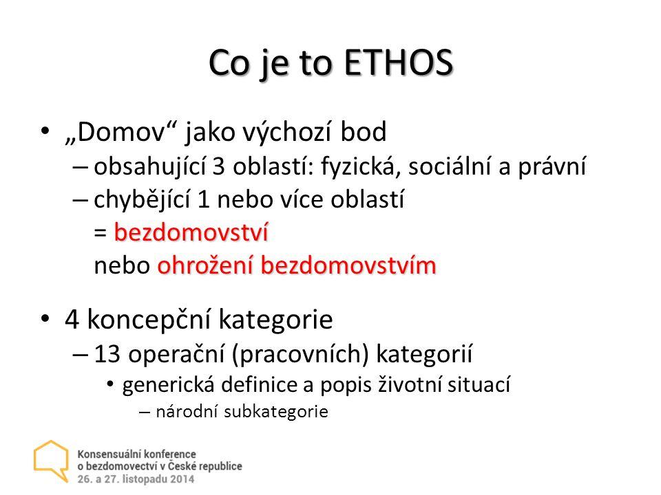 """Co je to ETHOS """"Domov jako výchozí bod 4 koncepční kategorie"""