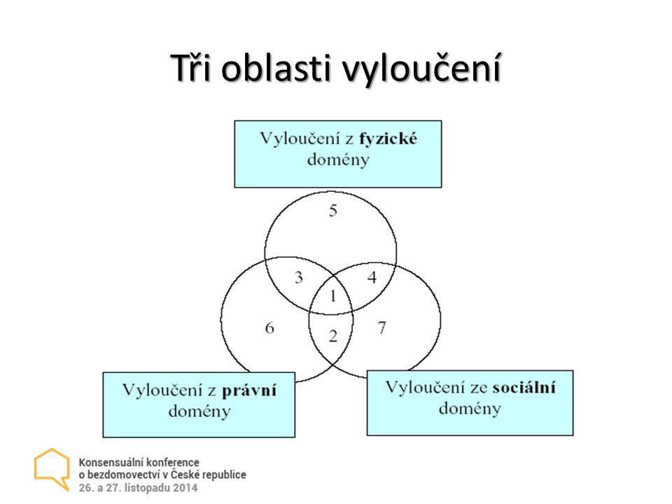Tři oblasti vyloučení