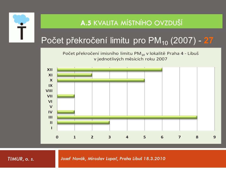 A.5 Kvalita místního ovzduší