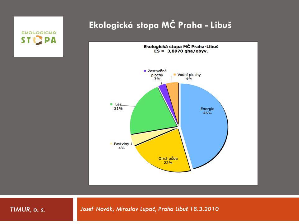 Ekologická stopa MČ Praha - Libuš